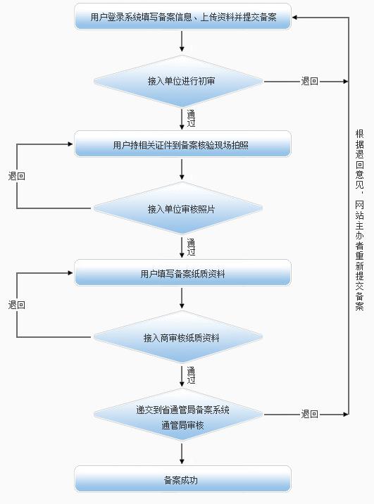 甘肃网站ICP网站备案流程图